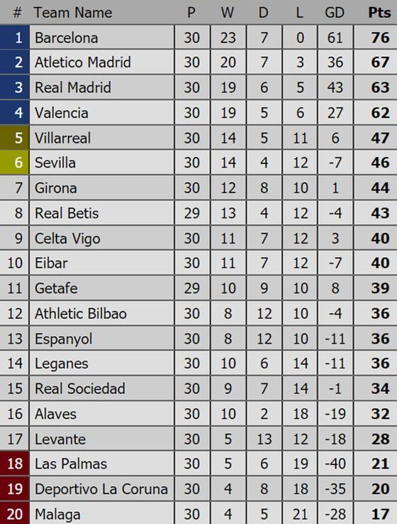 Bảng xếp hạng Premier League, La Liga, Serie A, Bundesliga, Ligue 1 (ngày 2-4) ảnh 2