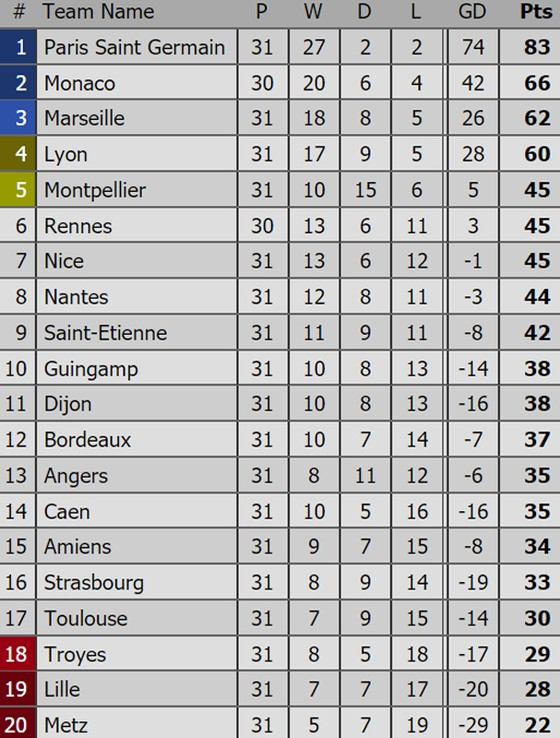 Bảng xếp hạng Premier League, La Liga, Serie A, Bundesliga, Ligue 1 (ngày 2-4) ảnh 5