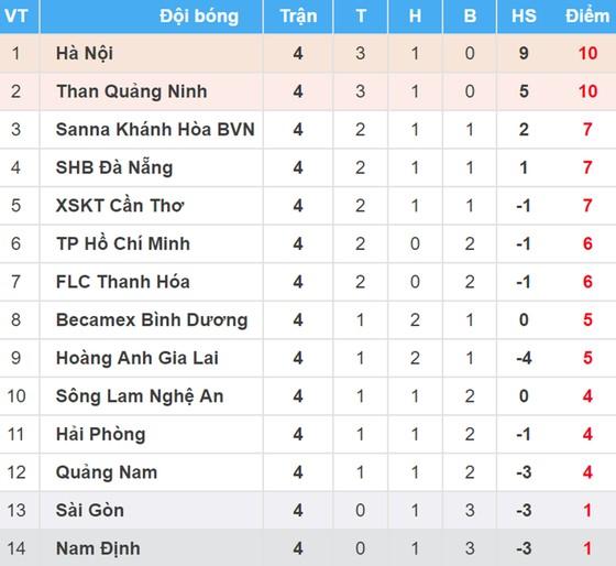 Bảng xếp hạng vòng 4 - Nuti Café V.League 2018 (ngày 5-4): Hà Nội chiếm ngôi đầu ảnh 1