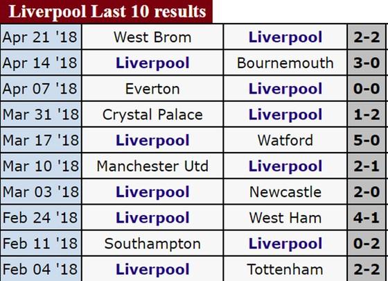 Lịch thi đấu Bán kết lượt đi Champions League 2018: Liverpool đối đầu Roma ảnh 4