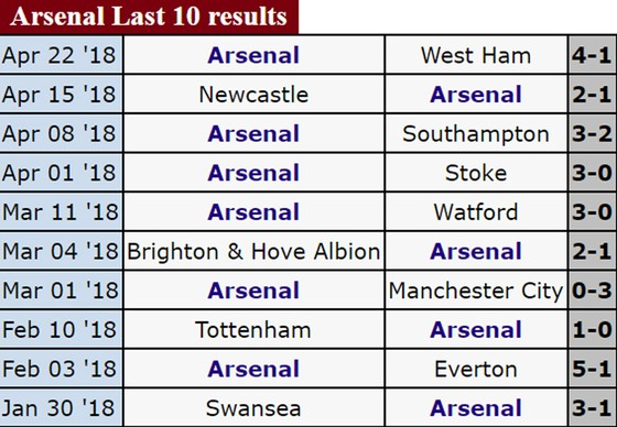 Lịch thi đấu BK Europa League 2018: Atletico ngang cơ Arsenal tại Emirates ảnh 1