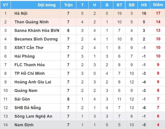 Bảng xếp hạng vòng 8-Nuti Cafe V.League 2018: Khánh Hòa vẫn đứng thứ 3 ảnh 1