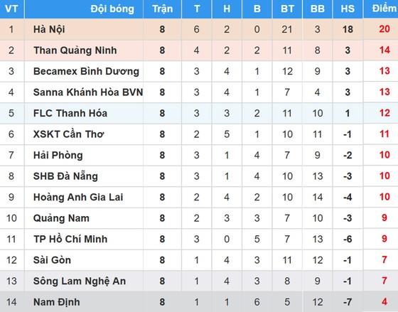 BXH vòng 8-Nuti Cafe V.League 2018: Than Quảng Ninh thua, Hà Nội vững ngôi đầu ảnh 1