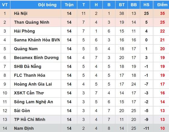 Bảng xếp hạng vòng 14 Nuti Cafe V.League 2018: Hà Nội vẫn giữ chặt ngôi đầu ảnh 1