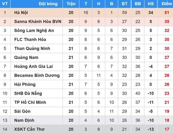 Bảng xếp hạng vòng 21 Nuti Cafe V.League 2018: Hải Phòng níu chân Than Quảng Ninh ảnh 1