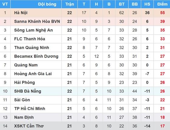 Bảng xếp hạng vòng 22 Nuti Cafe V.League 2018: Sông Lam Nghệ An vào tốp 3 ảnh 1