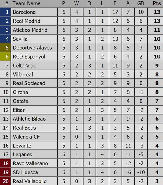 Bảng xếp hạng các giải bóng đá hàng đầu châu Âu (mới cập nhật) ảnh 2