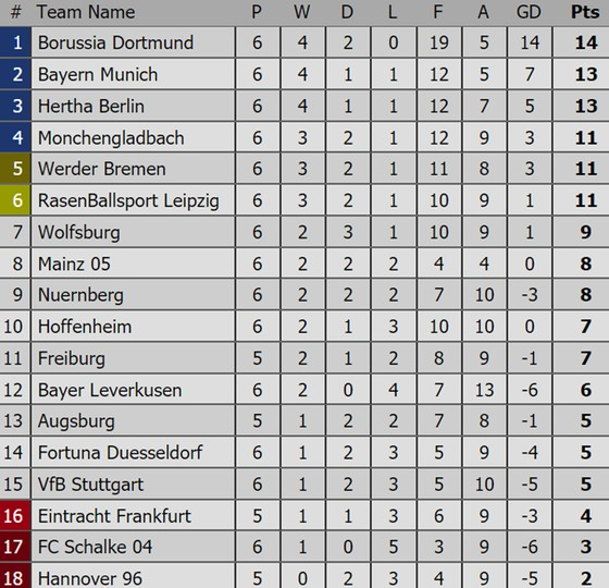 Kết quả và bảng xếp hạng các giải bóng đá hàng đầu châu Âu (đêm 29, rạng sáng 30-9) ảnh 4