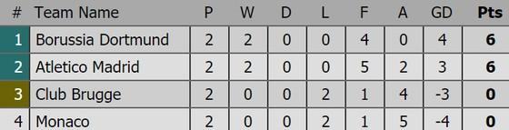 Kết quả Champions League (rạng sáng 4-10): Barcelona, Atletico Madrid cùng thắng ảnh 1
