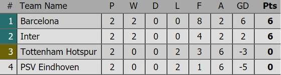 Kết quả Champions League (rạng sáng 4-10): Barcelona, Atletico Madrid cùng thắng ảnh 2