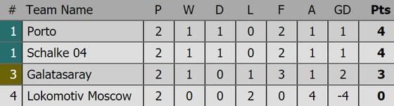 Kết quả Champions League (rạng sáng 4-10): Barcelona, Atletico Madrid cùng thắng ảnh 4