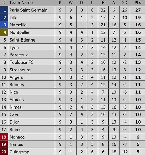 Bảng xếp hạng các giải bóng đá hàng đầu châu Âu (Ngày 8-10) ảnh 5