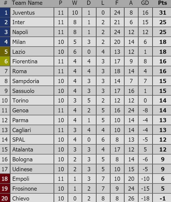 Kết quả và bảng xếp hạng các giải bóng đá hàng đầu châu Âu (rạng sáng 4-11) ảnh 3