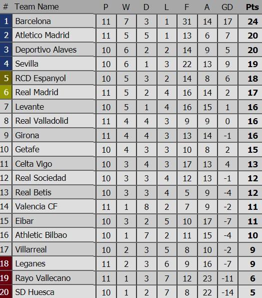 Kết quả và bảng xếp hạng các giải bóng đá hàng đầu châu Âu (rạng sáng 4-11) ảnh 2