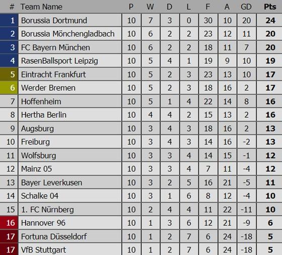 Kết quả, bảng xếp hạng các giải bóng đá hàng đầu châu Âu (rạng sáng 5-11) ảnh 4