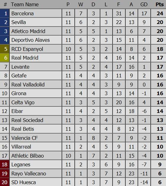 Kết quả, bảng xếp hạng các giải bóng đá hàng đầu châu Âu (rạng sáng 5-11) ảnh 2