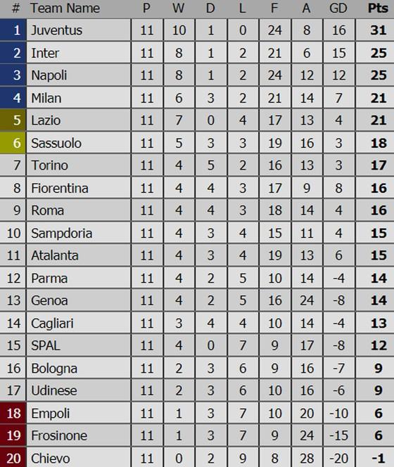 Kết quả, bảng xếp hạng các giải bóng đá hàng đầu châu Âu (rạng sáng 5-11) ảnh 3