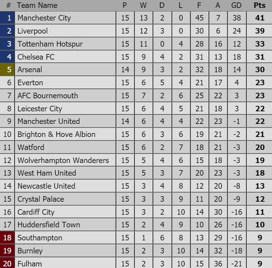 """Chelsea """"phơi áo"""" trước Wolverhampton, Man.United chia điểm với Arsenal ảnh 2"""