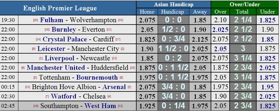 Lịch thi đấu Premier League và Serie A (đêm 26-12) ảnh 1