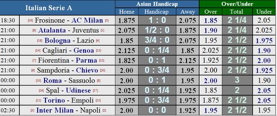 Lịch thi đấu Premier League và Serie A (đêm 26-12) ảnh 3