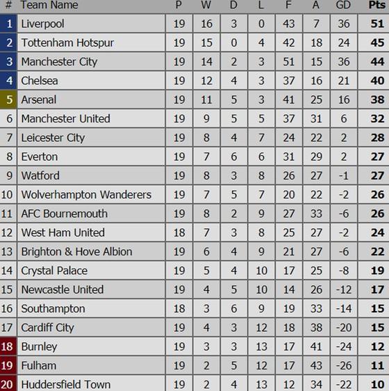 Leicester bất ngờ đánh bại Man.City 2 - 1, Liverpool tiếp tục bay cao ảnh 3