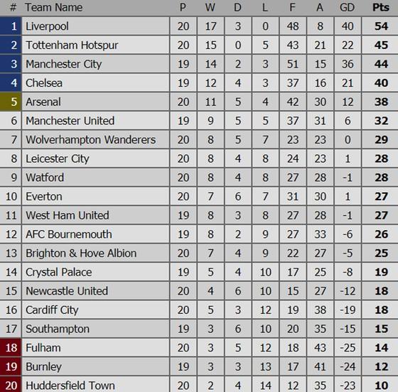 Bảng xếp hạng vòng 20 - Ngoại hạng Anh: Chelsea và Manchester City cố bám ảnh 1