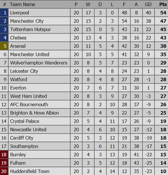 Chelsea bám sát Tottenham, Manchester City lấy lại ngôi nhì ảnh 1
