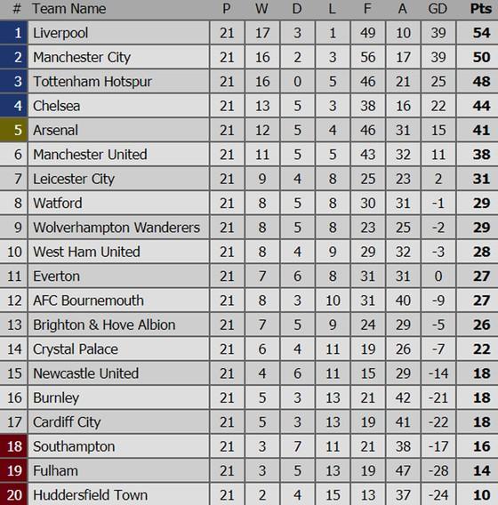Bảng xếp hạng: Manchester City rút ngắn khoảng cách với Liverpool ảnh 1