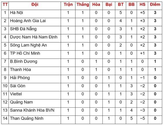 Bảng xếp hạng vòng 1 Wake up 247 V.League 2019: Hà Nội giữ ngôi đầu ảnh 1