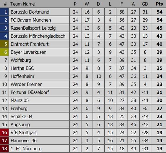 Bảng xếp hạng các giải bóng đá hàng đầu châu Âu: Liverpool nhường ngôi đầu cho Manchester City ảnh 4