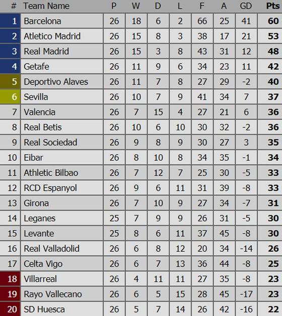 Bảng xếp hạng các giải bóng đá hàng đầu châu Âu: Liverpool nhường ngôi đầu cho Manchester City ảnh 2