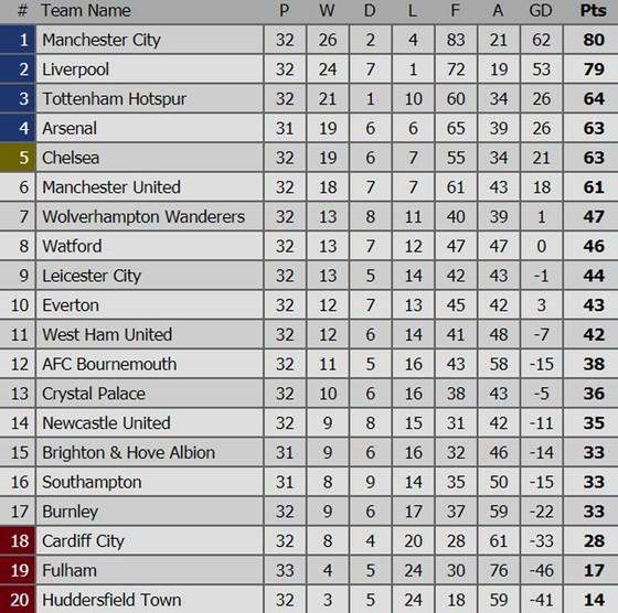 Bảng xếp hạng vòng 33: Manchester City trở lại ngôi đầu ảnh 1