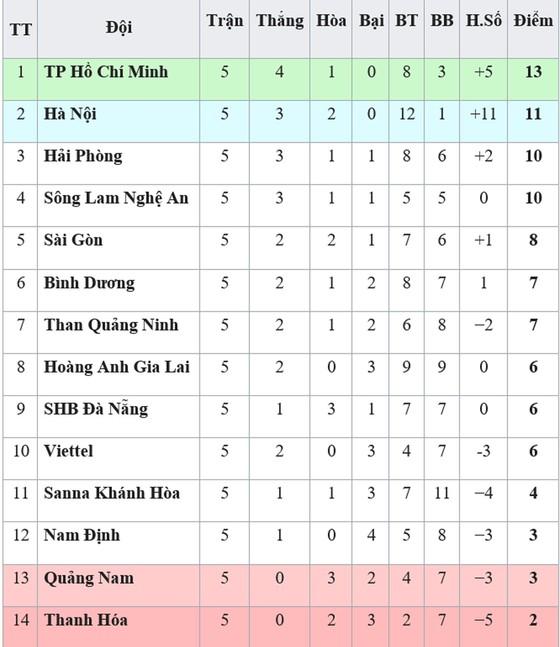 Bảng xếp hạng vòng 5-V.League 2019 (ngày 14-4): Thanh Hóa tiếp tục xếp cuối ảnh 1