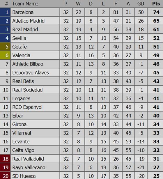 Bảng xếp hạng vòng 32 - La Liga 2019 (ngày 16-4): Real Madrid chấp nhận vị trí thứ 3 ảnh 1