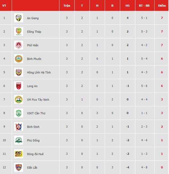 Bảng xếp hạng vòng 3 Giải Hạng nhất Quốc gia LS 2019 (cập nhật ngày 21-4) ảnh 1