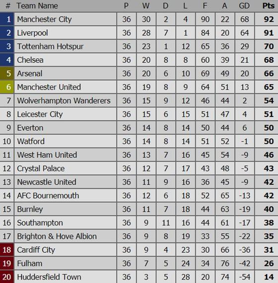 Bảng xếp hạng vòng 36 Ngoại hạng Anh 2019: Manchester City hướng đến ngôi vô địch ảnh 1