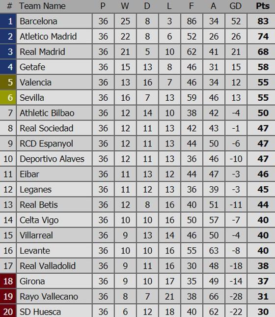 Bảng xếp hạng Vòng 36 - La Liga 2018-2019: Hấp dẫn cuộc đua trụ hạng ảnh 1
