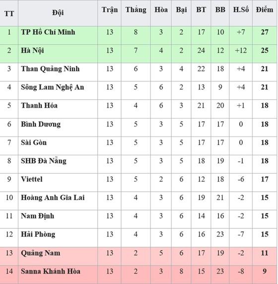 Bảng xếp hạng lượt đi V.League 2019: Sanna Khánh Hòa xếp cuối ảnh 1
