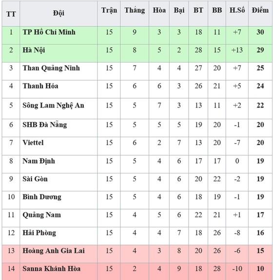 Bảng xếp hạng vòng 15 - V.League 2019: Hoàng Anh Gia Lai xuống áp chót ảnh 1