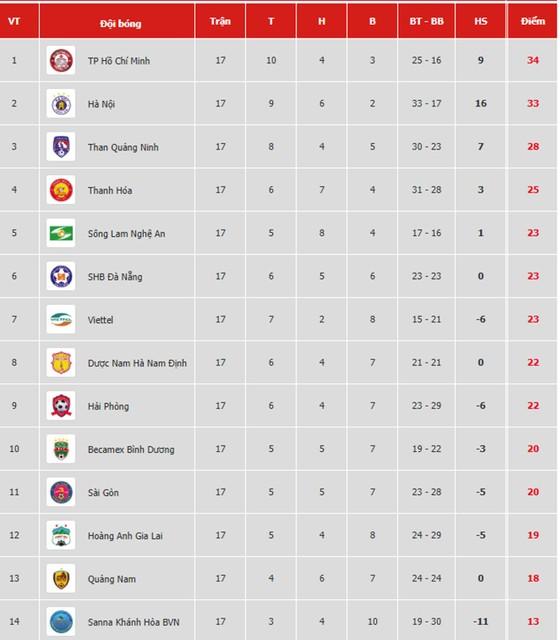 Bảng xếp hạng vòng 17-V.League 2019: Hà Nội theo sát TP Hồ Chí Minh ảnh 1