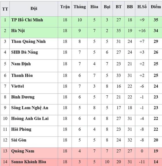 Bảng xếp hạng vòng 18-V.League 2019: SHB Đà Nẵng và Nam Định vào tốp 5 ảnh 1