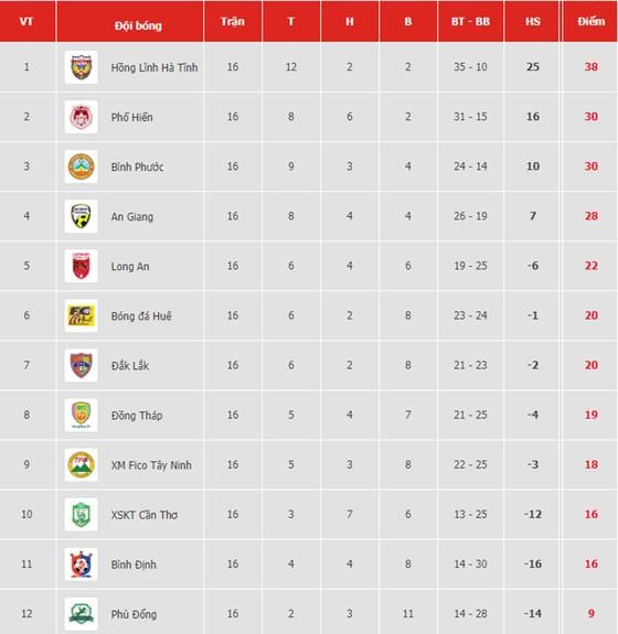 Bảng xếp hạng vòng 16 Giải hạng nhất Quốc gia LS 2019: Hồng Lĩnh Hà Tĩnh vững bước ảnh 1