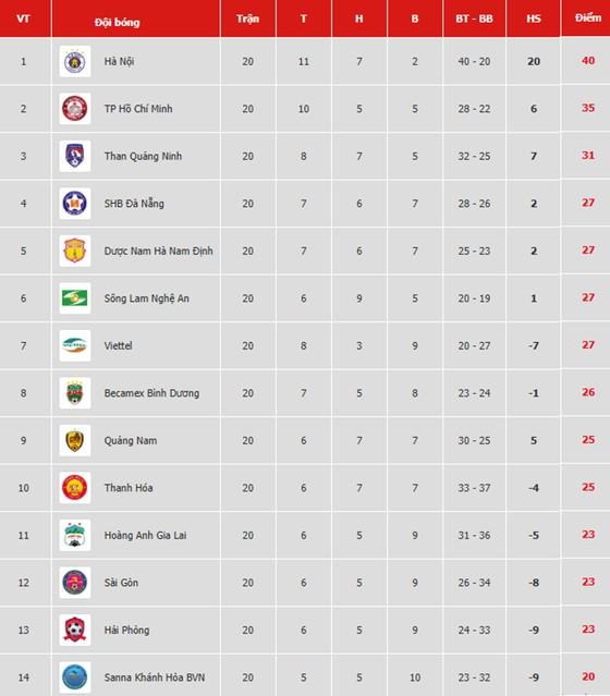 Bảng xếp hạng vòng 20-V.League 2019: Hà Nội xây chắc ngôi đầu ảnh 1