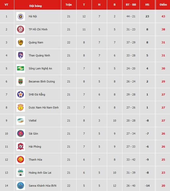 Bảng xếp hạng vòng 22 V.League 2019: Quảng Nam tạm vào tốp 3, Sanna Khánh Hòa tiếp tục xếp cuối ảnh 1