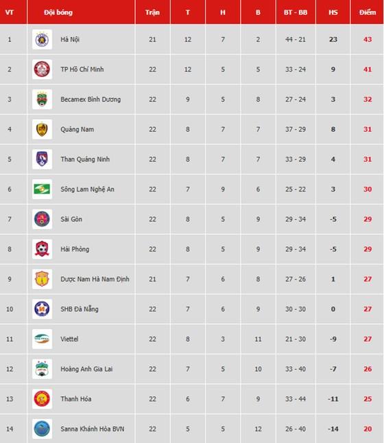 Bảng xếp hạng vòng 22 V.League 2019: Hoàng Anh Gia Lai đẩy Thanh Hóa xuống áp chót ảnh 1