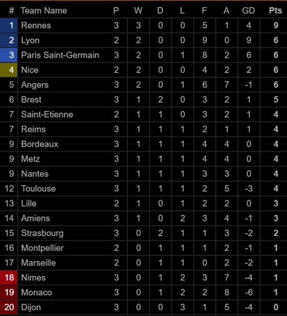 Bảng xếp hạng các giải vô địch quốc gia hàng đầu châu Âu (ngày 26-8) ảnh 5