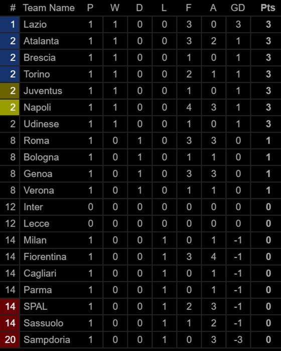 Bảng xếp hạng các giải vô địch quốc gia hàng đầu châu Âu (ngày 26-8) ảnh 3
