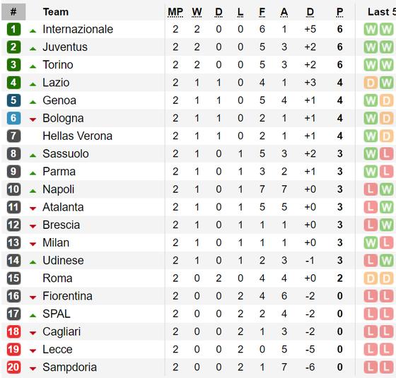 Kết quả và bảng xếp hạng các giải Serie A, Bundesliga, Ligue 1 ảnh 1
