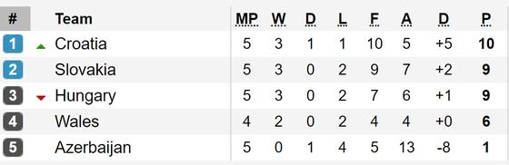 Bảng xếp hạng và kết quả vòng loại Euro 2020: Tuyển Bỉ vẫn toàn thắng ảnh 2