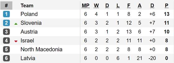 Bảng xếp hạng và kết quả vòng loại Euro 2020: Tuyển Bỉ vẫn toàn thắng ảnh 3